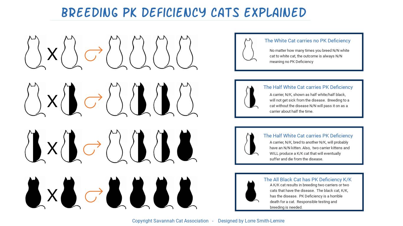 PK Deficiency Chart